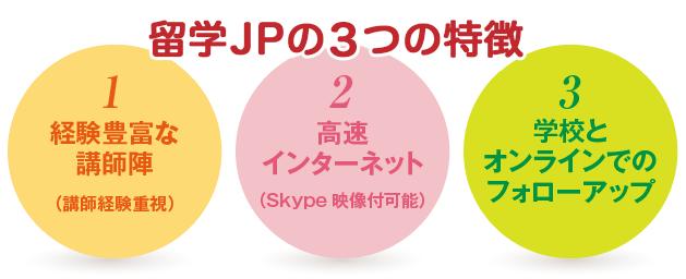留学JPオンライン英会話の3つの特徴〜1経験豊富な講師陣(講師経験重視) 2高速インターネット(Skype映像付可能) 3学校とオンラインでのフォローアップ