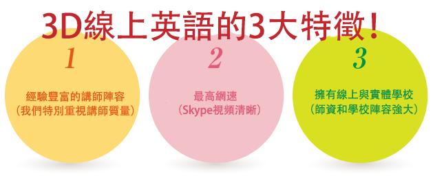3D英会話の3つの特徴〜1経験豊富な講師陣(講師経験重視) 2高速インターネット(Skype映像付可能) 3学校とオンラインでのフォローアップ